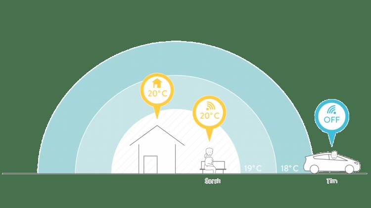 Neues von sonnen: das Wärmepaket CommunityHeat